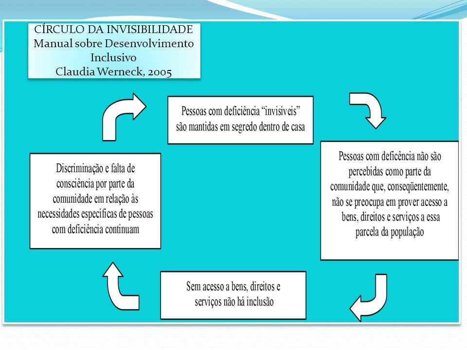 CÍRCULO DA INVISIBILIDADE Manual sobre Desenvolvimento Inclusivo