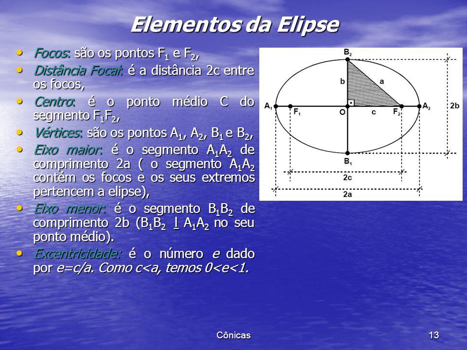 Elementos da Elipse Focos: são os pontos F1 e F2,
