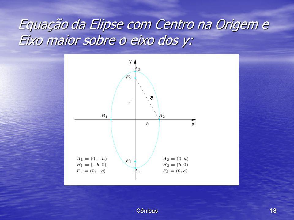 Equação da Elipse com Centro na Origem e Eixo maior sobre o eixo dos y: