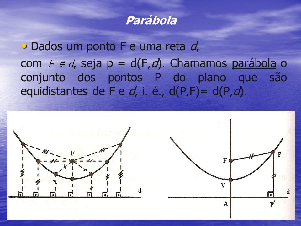 Dados um ponto F e uma reta d,