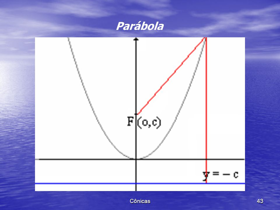 Parábola Cônicas