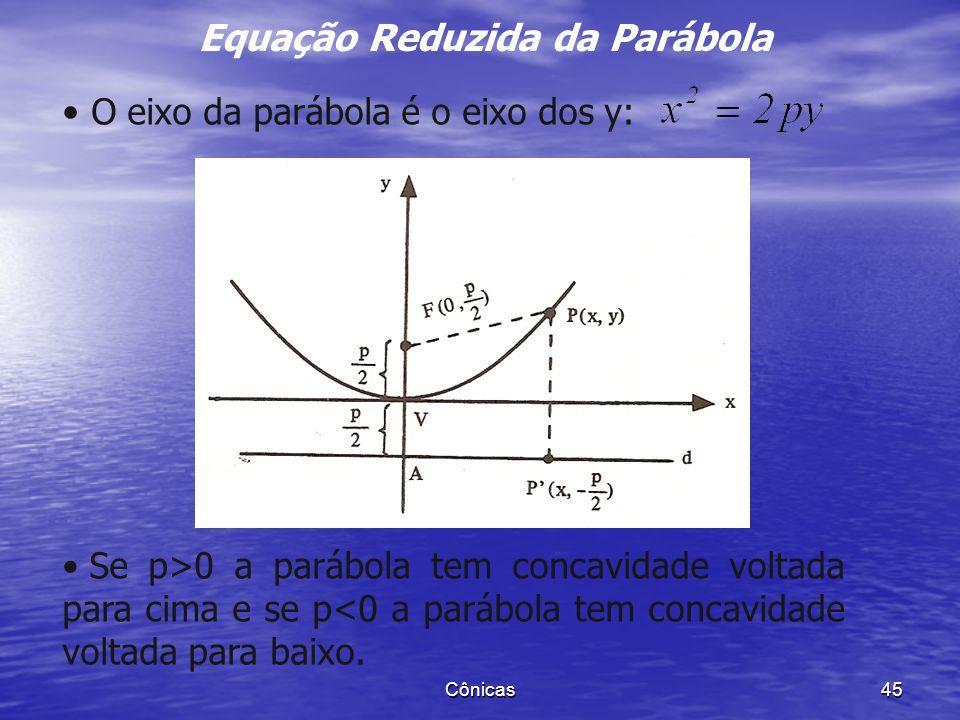 Equação Reduzida da Parábola