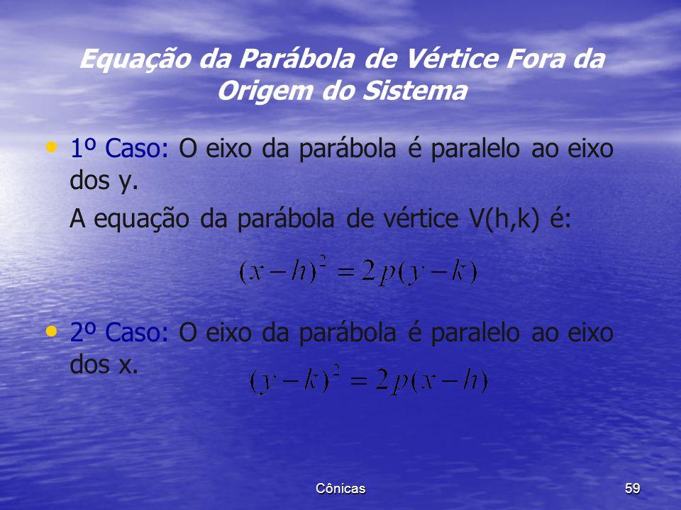Equação da Parábola de Vértice Fora da Origem do Sistema