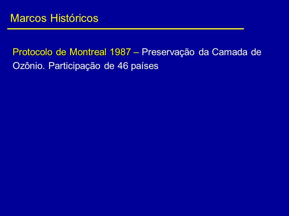 Marcos Históricos Protocolo de Montreal 1987 – Preservação da Camada de Ozônio.