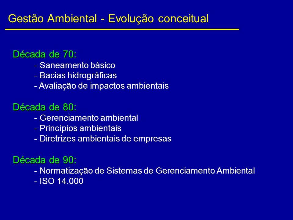 Gestão Ambiental - Evolução conceitual