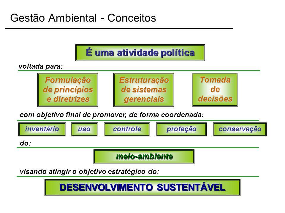 Gestão Ambiental - Conceitos