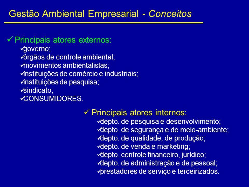 Gestão Ambiental Empresarial - Conceitos