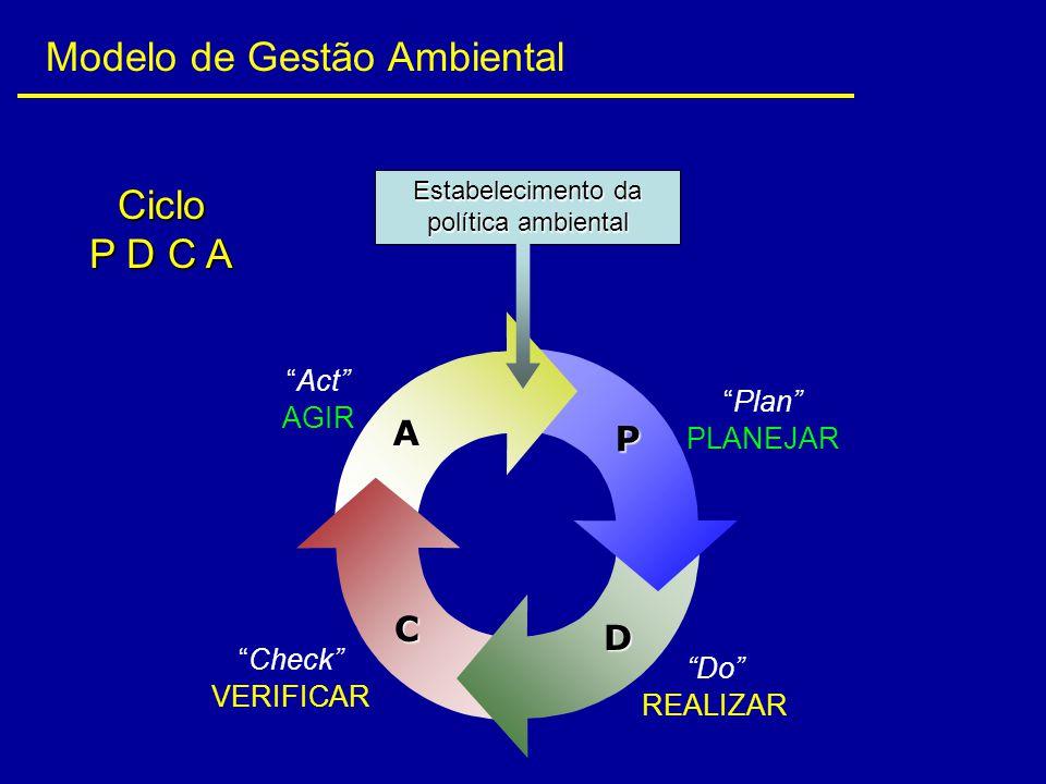 Estabelecimento da política ambiental