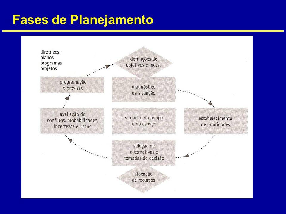 Fases de Planejamento