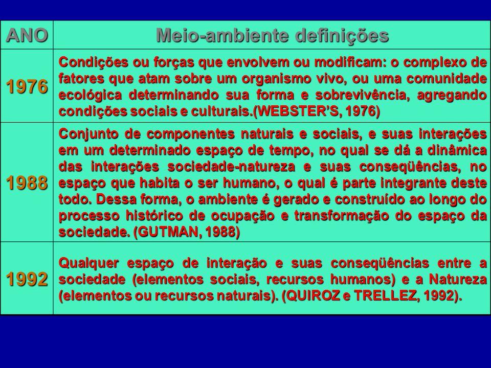 Meio-ambiente definições