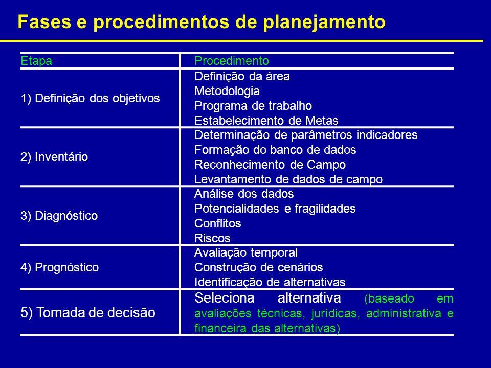 Fases e procedimentos de planejamento