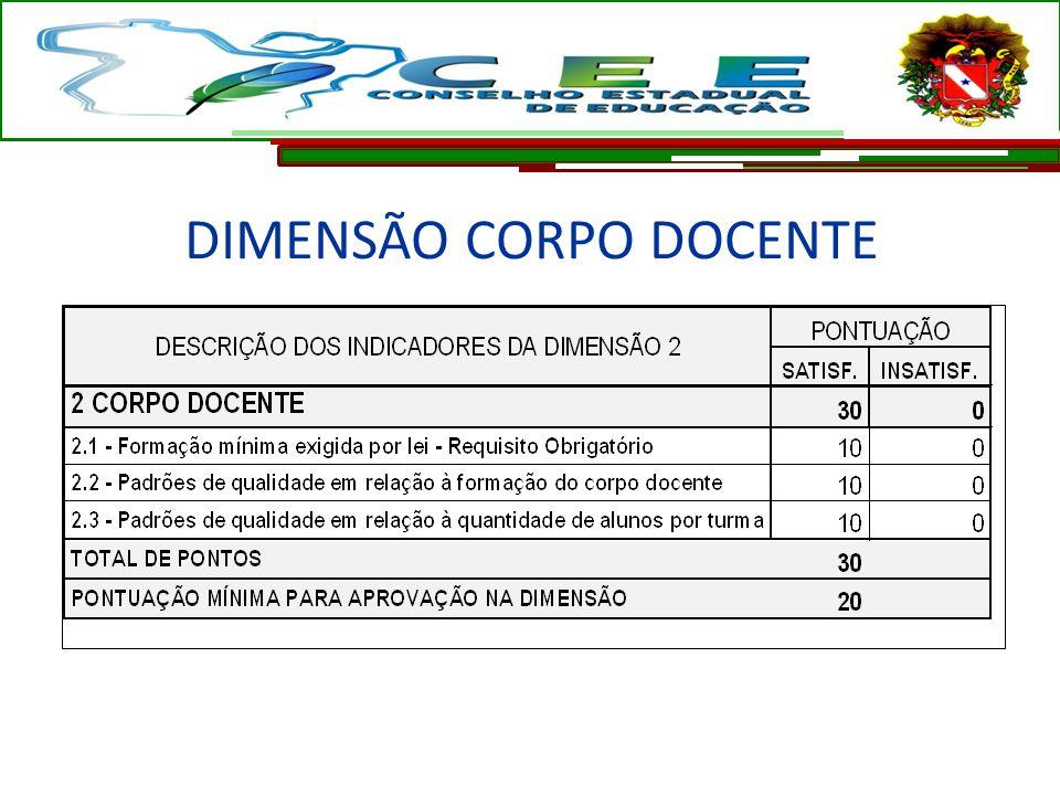 DIMENSÃO CORPO DOCENTE