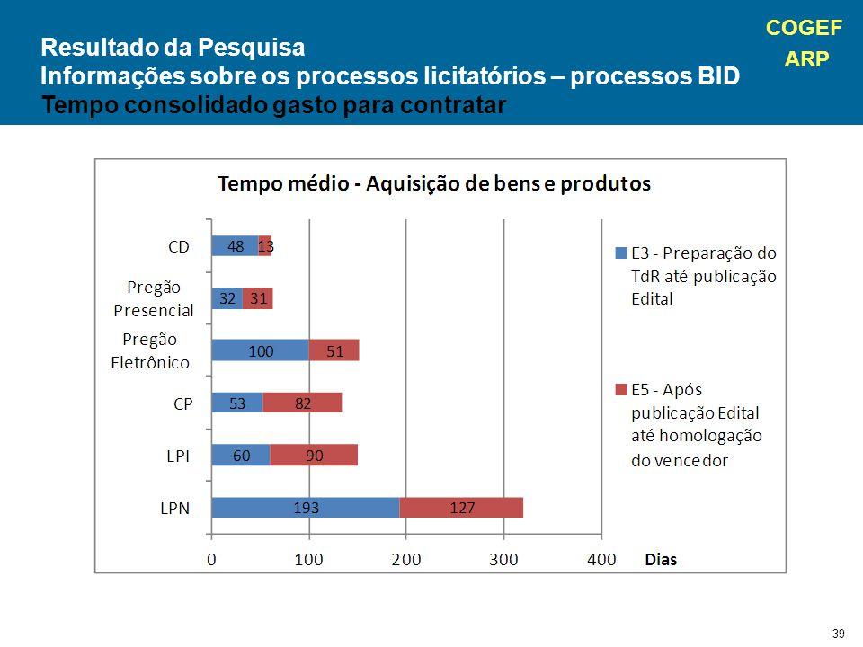 Informações sobre os processos licitatórios – processos BID