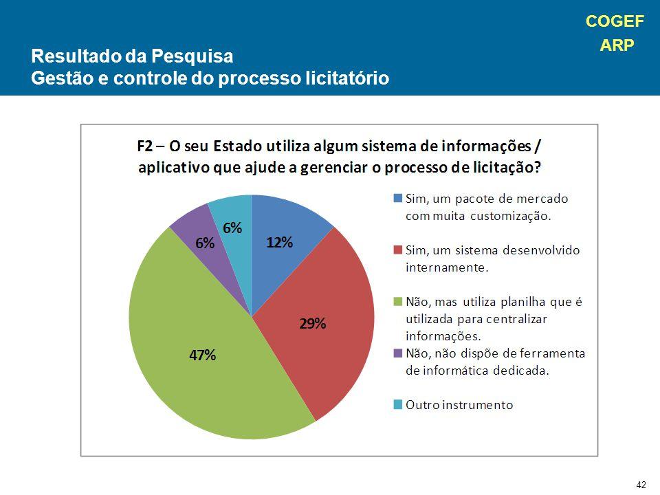 Gestão e controle do processo licitatório