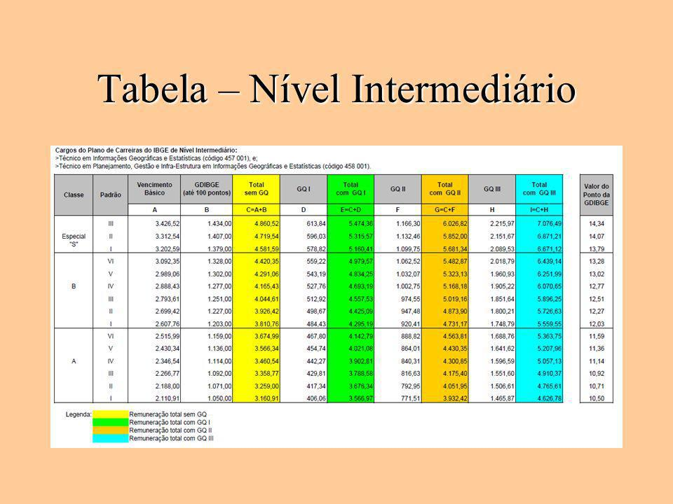 Tabela – Nível Intermediário