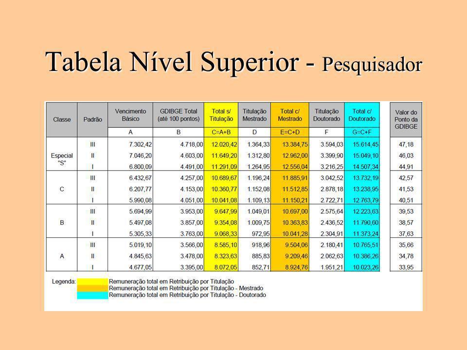 Tabela Nível Superior - Pesquisador