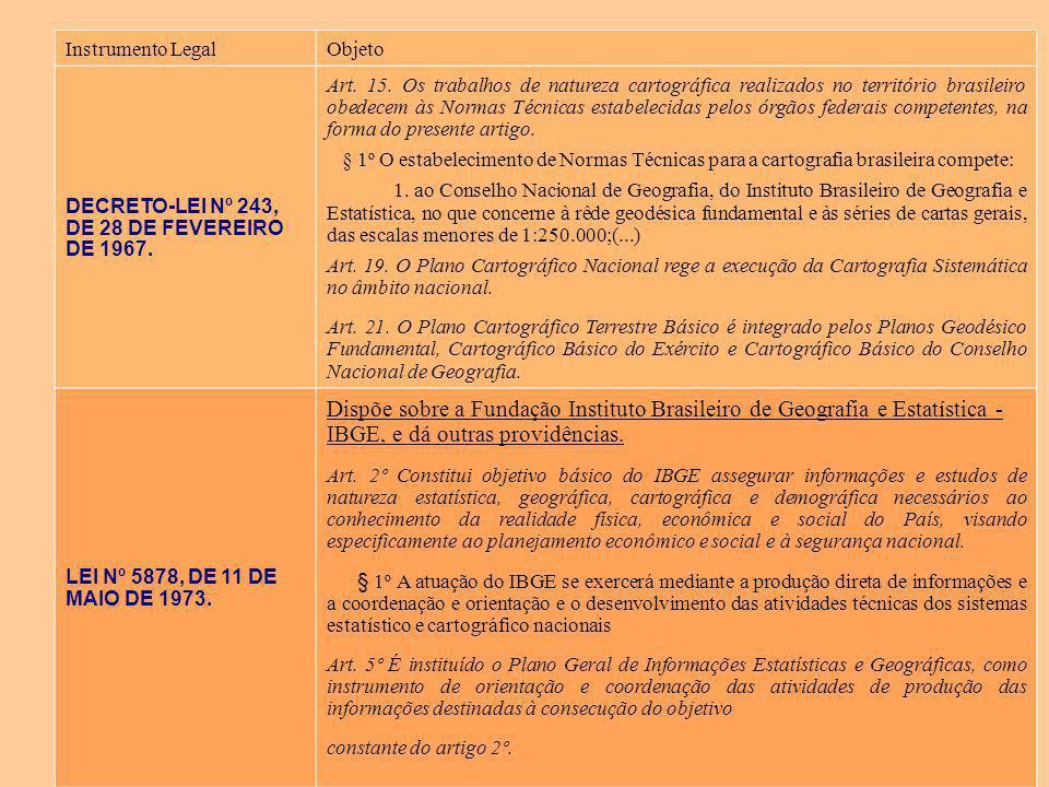 Instrumento Legal Objeto. DECRETO-LEI Nº 243, DE 28 DE FEVEREIRO DE 1967.