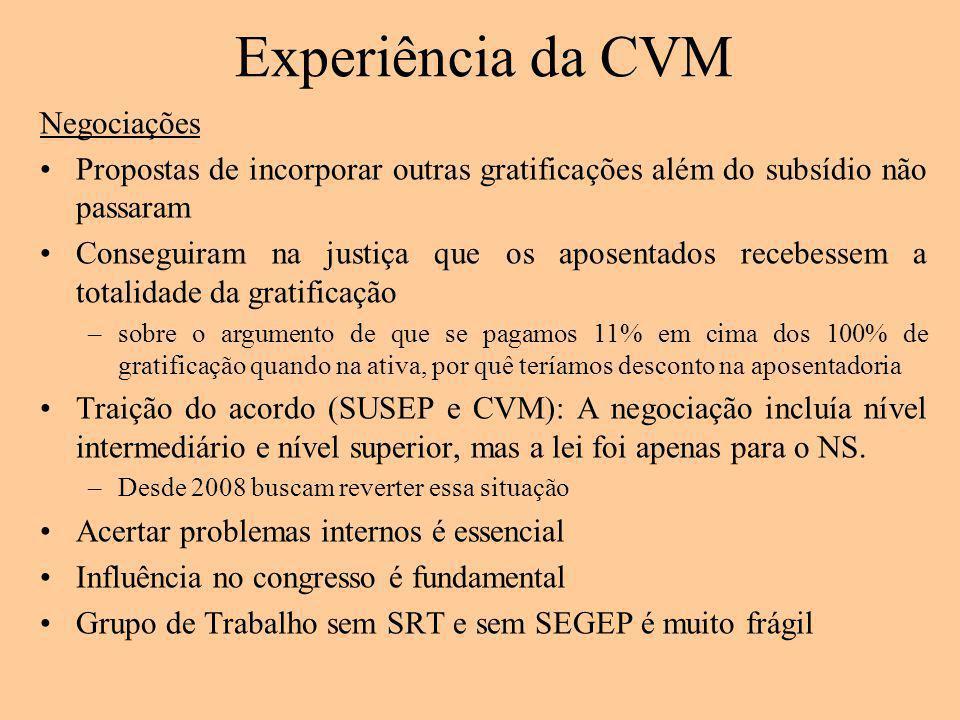 Experiência da CVM Negociações