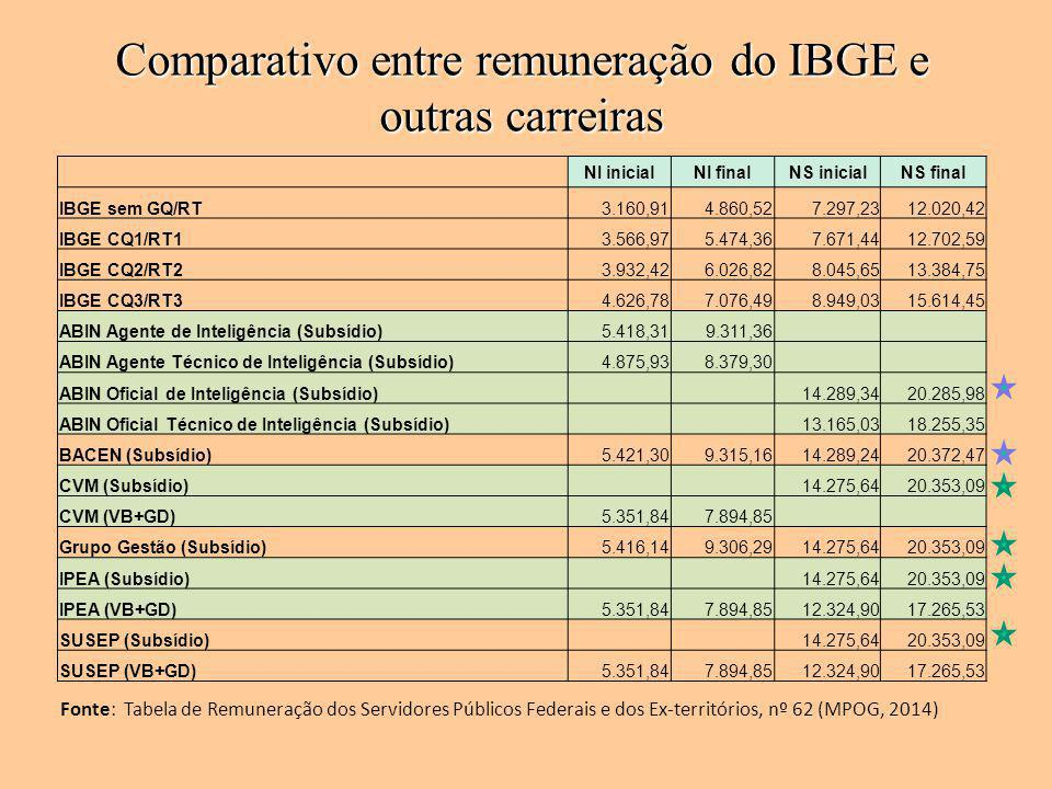 Comparativo entre remuneração do IBGE e outras carreiras
