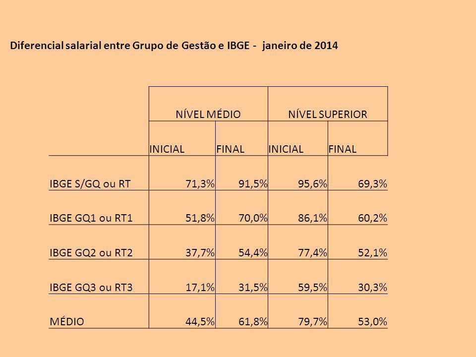 Diferencial salarial entre Grupo de Gestão e IBGE - janeiro de 2014