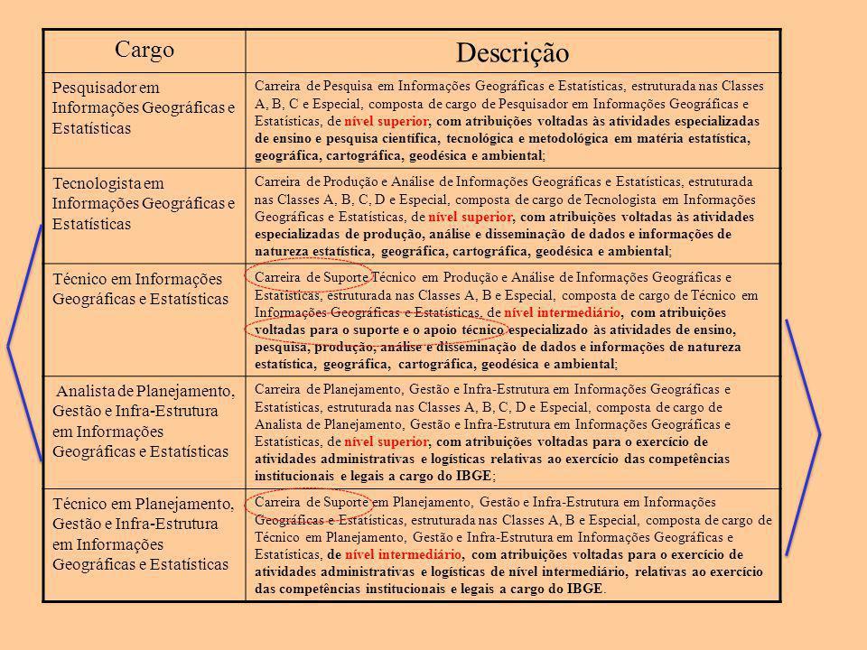 Descrição Cargo Pesquisador em Informações Geográficas e Estatísticas