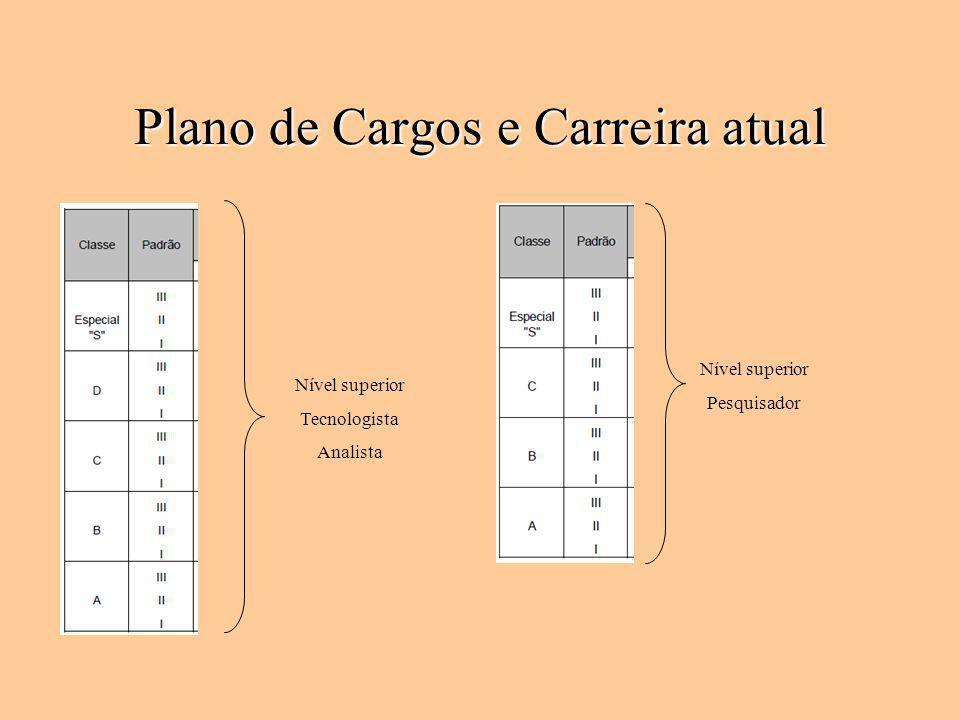 Plano de Cargos e Carreira atual