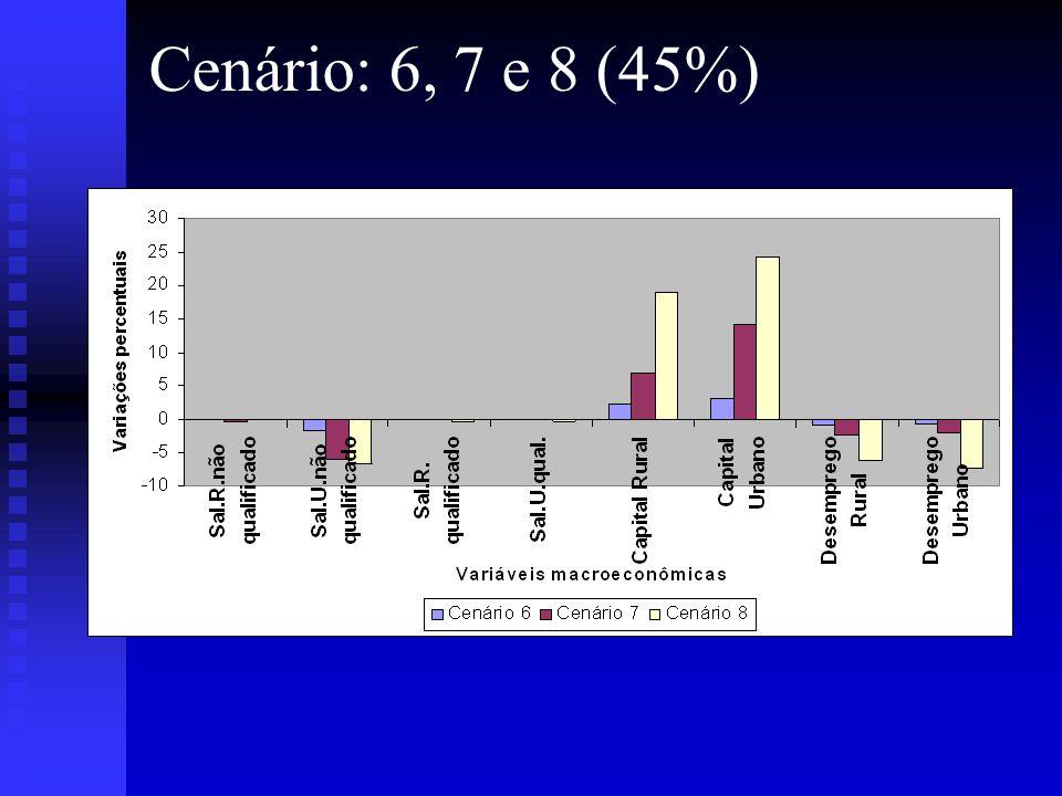 Cenário: 6, 7 e 8 (45%)