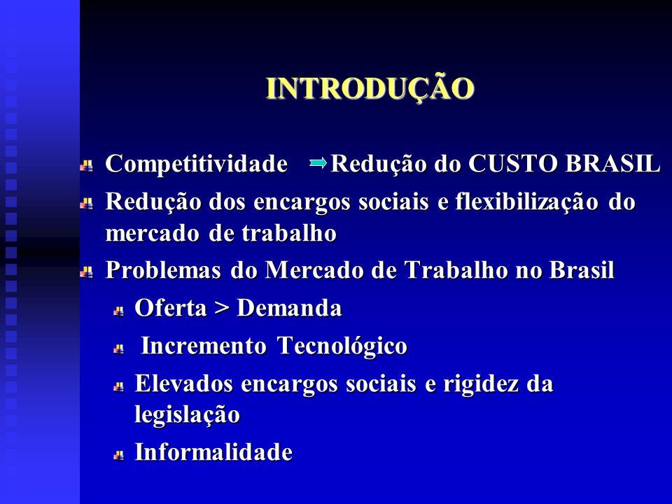 INTRODUÇÃO Competitividade Redução do CUSTO BRASIL
