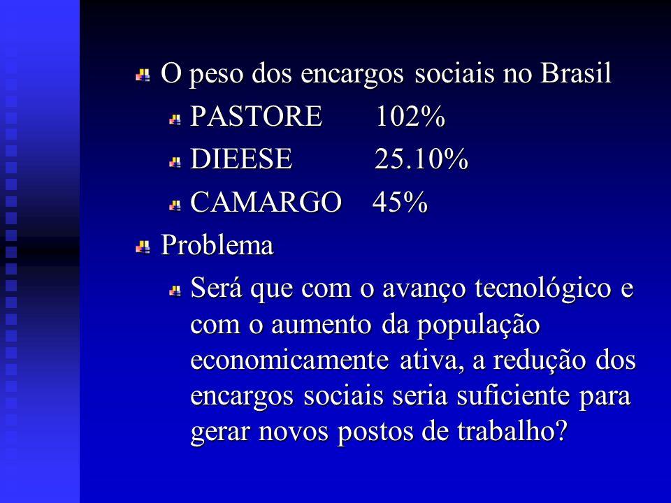O peso dos encargos sociais no Brasil