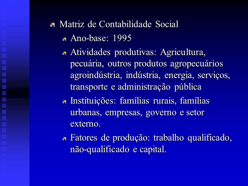 Matriz de Contabilidade Social