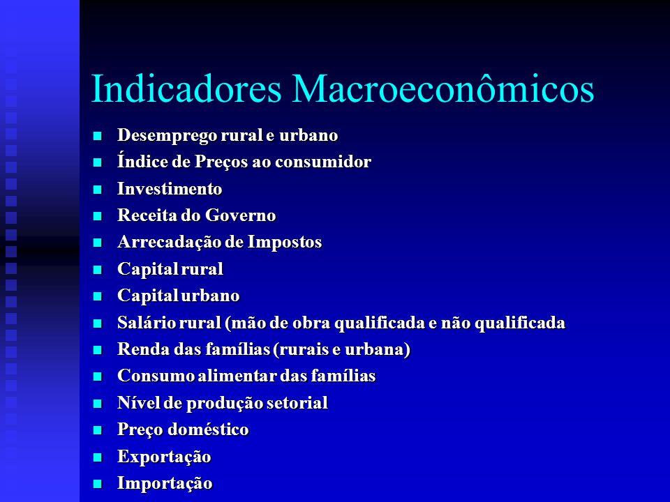 Indicadores Macroeconômicos
