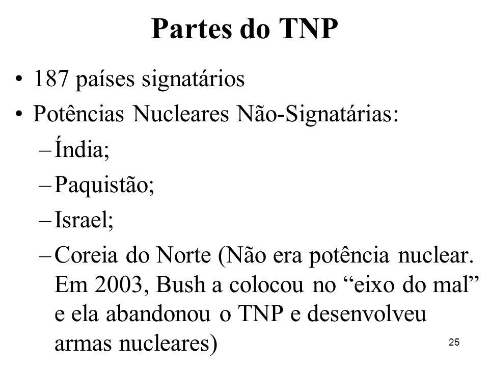 Partes do TNP 187 países signatários