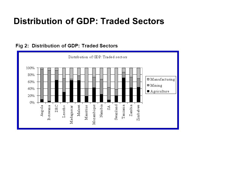 Distribution of GDP: Traded Sectors