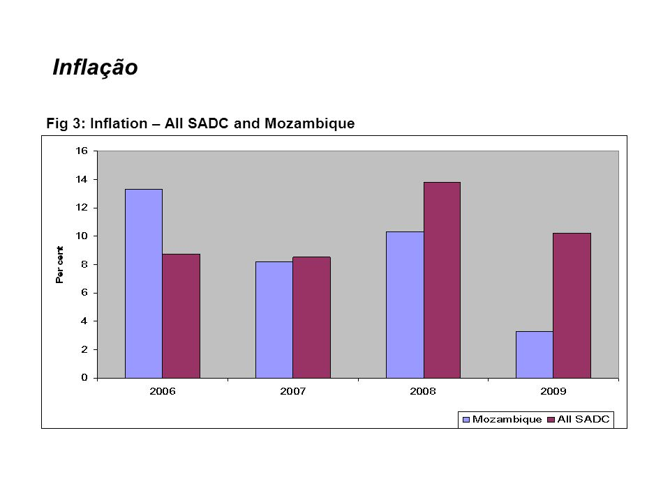 Inflação Fig 3: Inflation – All SADC and Mozambique