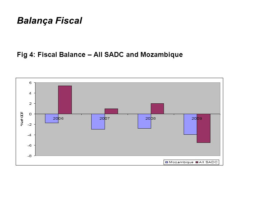 Balança Fiscal Fig 4: Fiscal Balance – All SADC and Mozambique