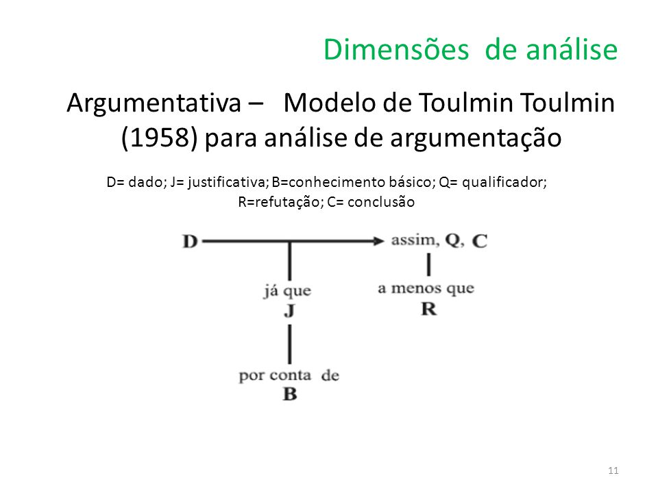 Dimensões de análise Argumentativa – Modelo de Toulmin Toulmin (1958) para análise de argumentação.