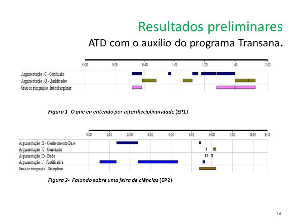 Resultados preliminares ATD com o auxílio do programa Transana.