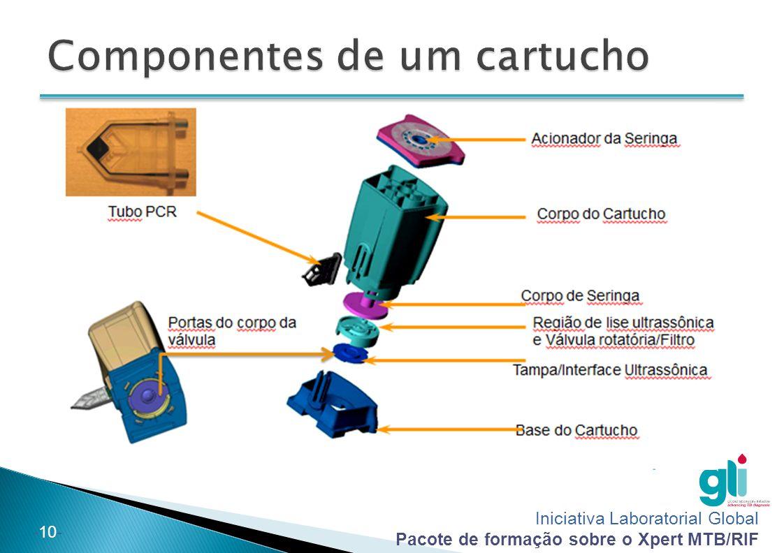 Componentes de um cartucho
