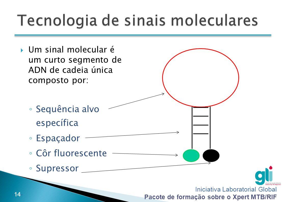 Tecnologia de sinais moleculares