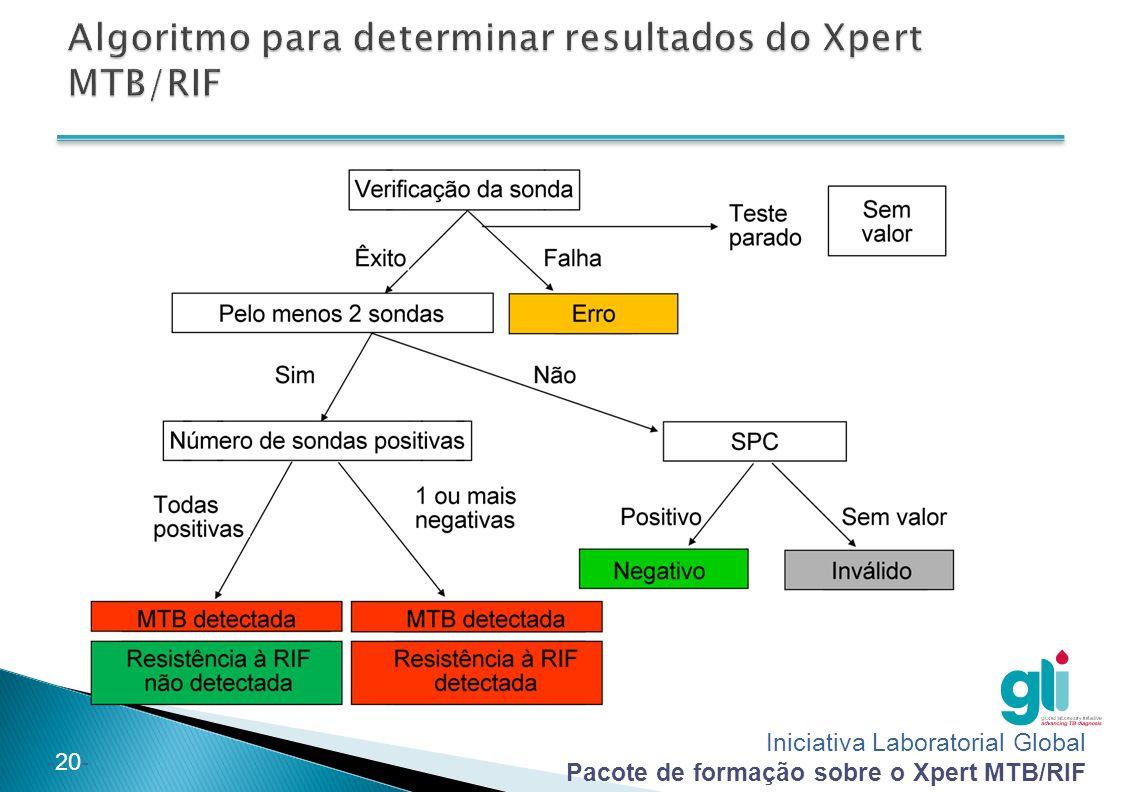 Algoritmo para determinar resultados do Xpert MTB/RIF