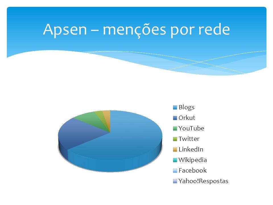 Apsen – menções por rede