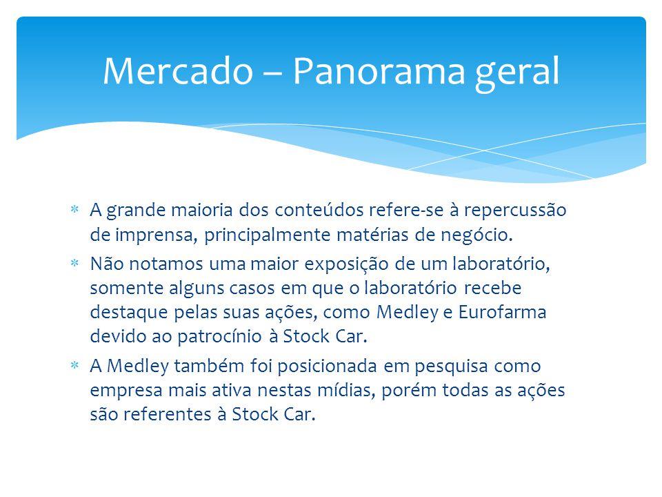 Mercado – Panorama geral