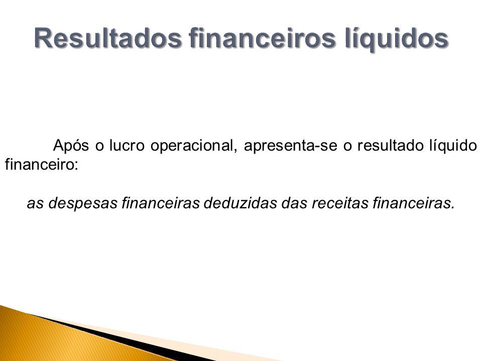 Resultados financeiros líquidos