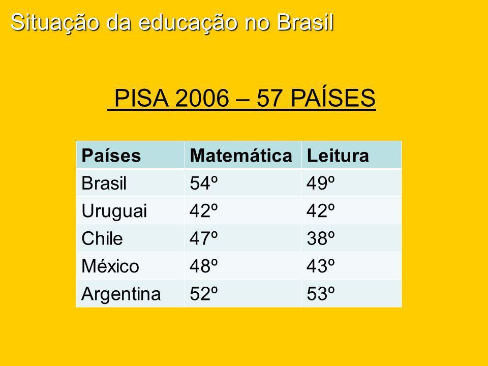 PISA 2006 – 57 PAÍSES Situação da educação no Brasil Países Matemática