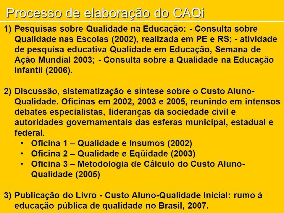Processo de elaboração do CAQi