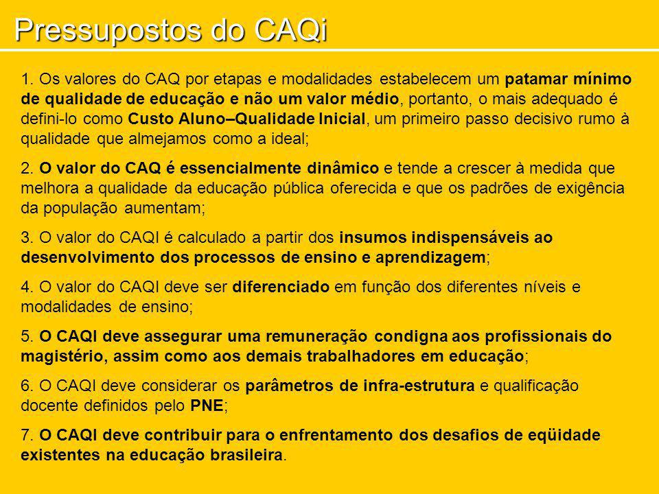 Pressupostos do CAQi