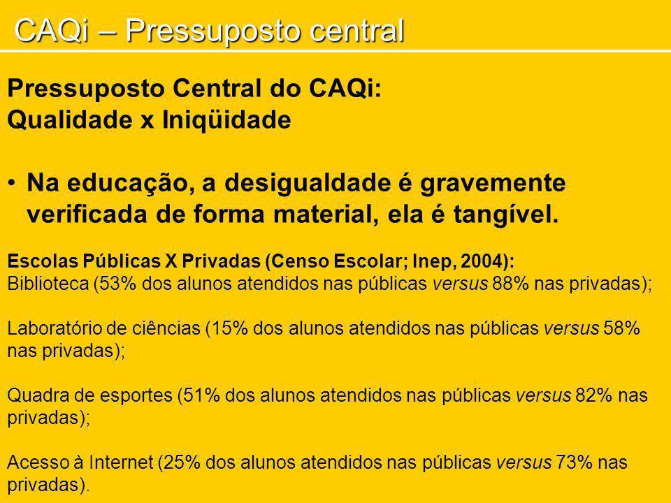 CAQi – Pressuposto central