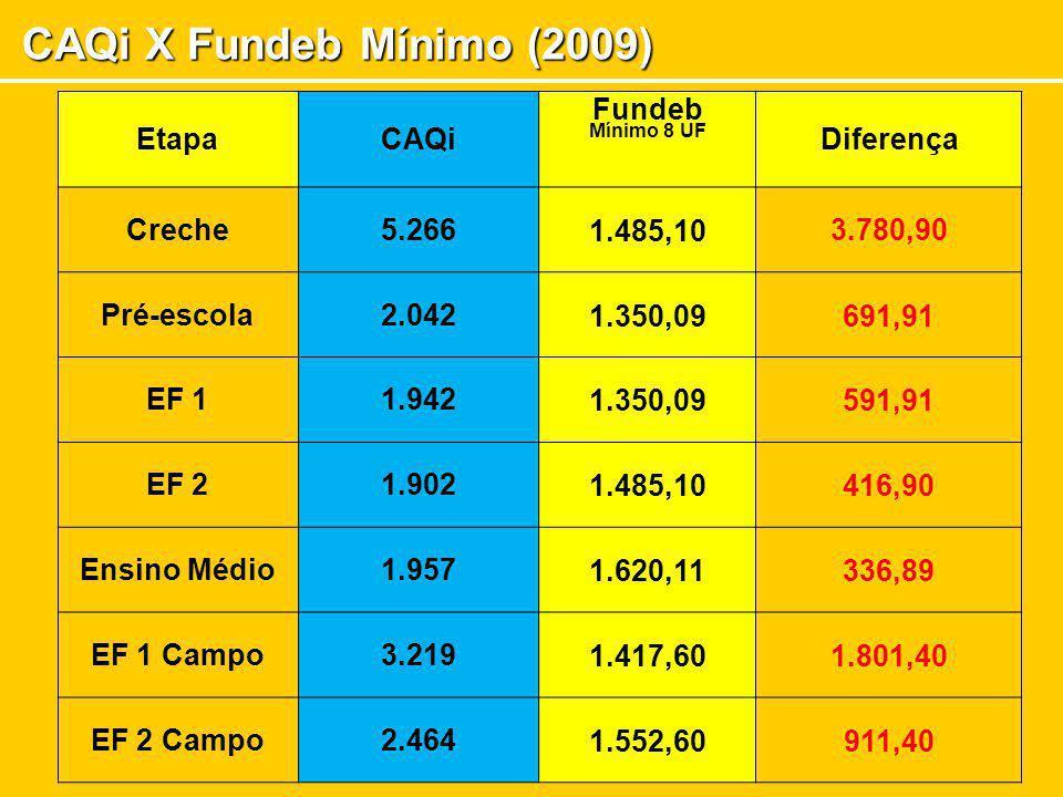 CAQi X Fundeb Mínimo (2009) Etapa CAQi Fundeb Mínimo 8 UF Diferença