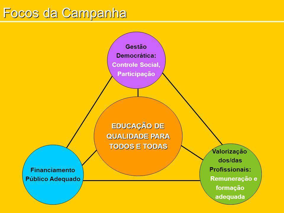 Focos da Campanha EDUCAÇÃO DE QUALIDADE PARA TODOS E TODAS Gestão