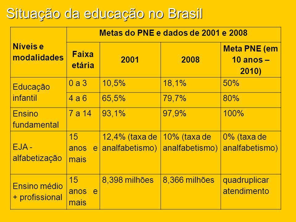 Situação da educação no Brasil